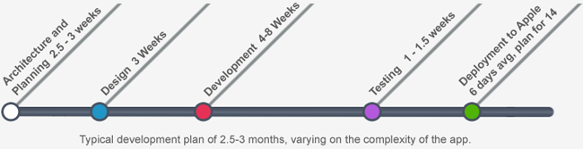 iPhone Application Development Timeline