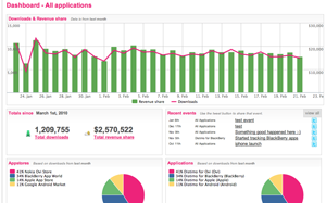 Distimo Mobile App Analytics