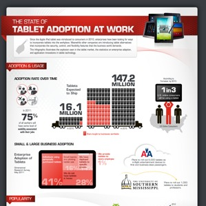 Adoption of Tablets