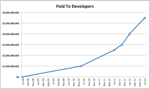 Paid to App Developers - Making Your App Successful
