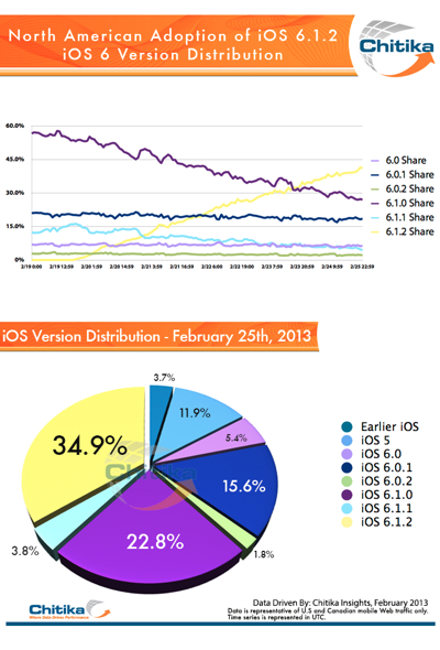 Apple iOS 6 User Adoption rates