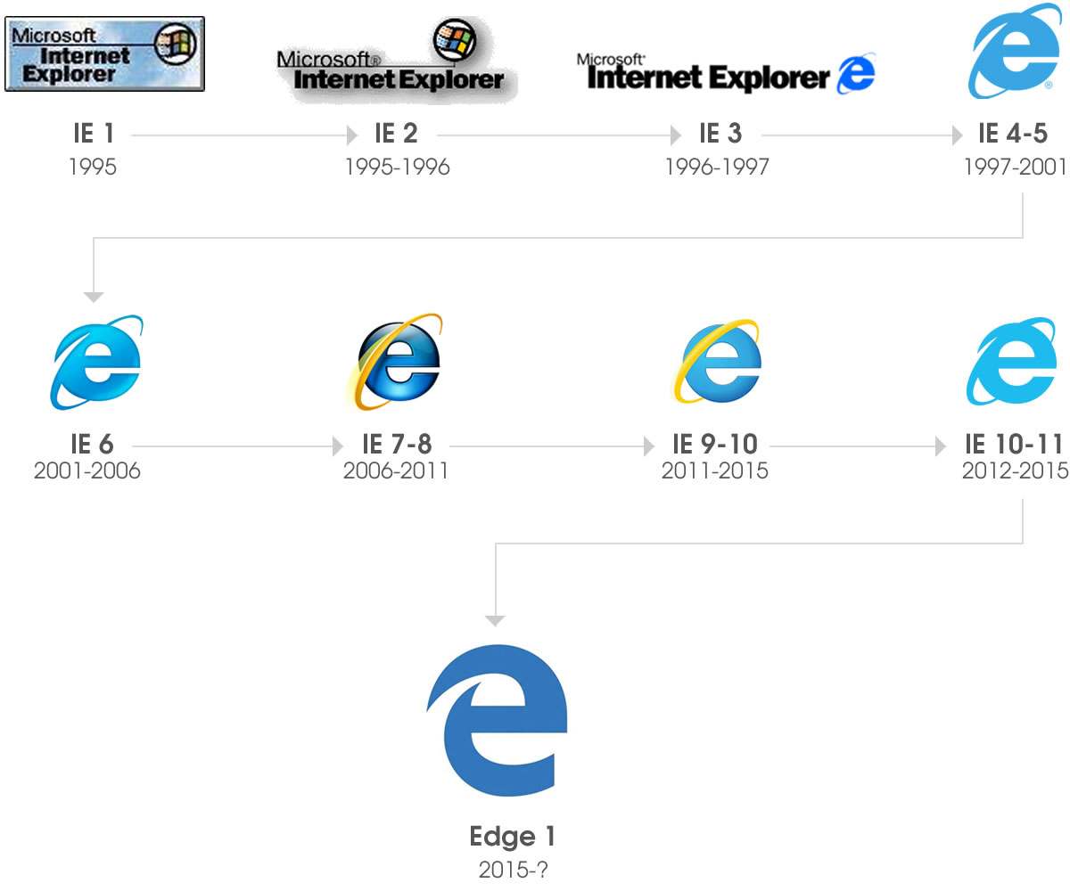 internet explorer logos 1 to 11 to edge